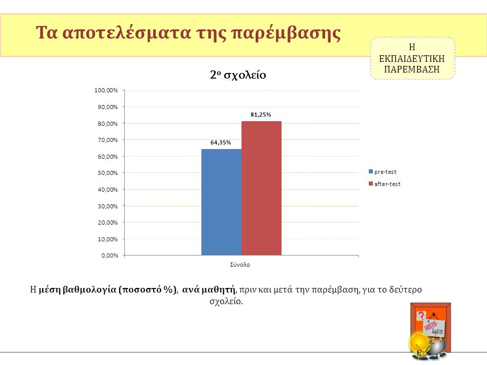 Τα αποτελέσματα της παρέμβασης Η μέση βαθμολογία (ποσοστό %), ανά μαθητή, πριν και μετά την παρέμβαση, για το δεύτερο σχολείο. Η ΕΚΠΑΙΔΕΥΤΙΚΗ ΠΑΡΕΜΒΑΣ