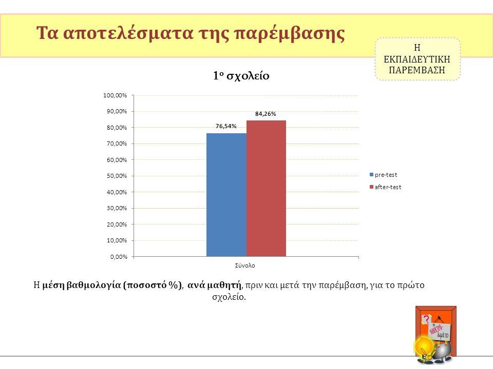 Η μέση βαθμολογία (ποσοστό %), ανά μαθητή, πριν και μετά την παρέμβαση, για το πρώτο σχολείο. Τα αποτελέσματα της παρέμβασης Η ΕΚΠΑΙΔΕΥΤΙΚΗ ΠΑΡΕΜΒΑΣΗ