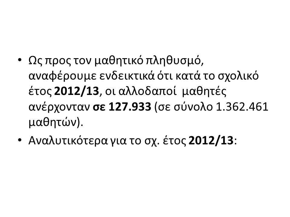 Ως προς τον μαθητικό πληθυσμό, αναφέρουμε ενδεικτικά ότι κατά το σχολικό έτος 2012/13, οι αλλοδαποί μαθητές ανέρχονταν σε 127.933 (σε σύνολο 1.362.461 μαθητών).