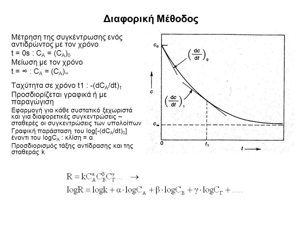 Διαφορική Μέθοδος Μέτρηση της συγκέντρωσης ενός αντιδρώντος με τον χρόνο t = 0s : C A = (C A ) 0 Μείωση με τον χρόνο t = ∞ : C A = (C A ) ∞ Ταχύτητα σε χρόνο t1 : -(dC A /dt) 1 Προσδιορίζεται γραφικά ή με παραγώγιση Εφαρμογή για κάθε συστατικό ξεχωριστά και για διαφορετικές συγκεντρώσεις – σταθερές οι συγκεντρώσεις των υπολοίπων Γραφική παράσταση του log[-(dC A /dt) 0 ] έναντι του logC A : κλίση = α Προσδιορισμός τάξης αντίδρασης και της σταθεράς k