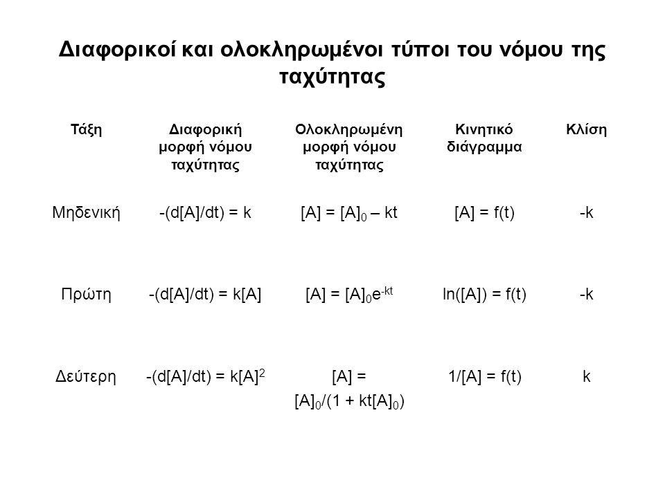 Διαφορικοί και ολοκληρωμένοι τύποι του νόμου της ταχύτητας ΤάξηΔιαφορική μορφή νόμου ταχύτητας Ολοκληρωμένη μορφή νόμου ταχύτητας Κινητικό διάγραμμα Κλίση Μηδενική-(d[A]/dt) = k[A] = [A] 0 – kt[A] = f(t)-k-k Πρώτη-(d[A]/dt) = k[A][A] = [A] 0 e -kt ln([A]) = f(t)-k-k Δεύτερη-(d[A]/dt) = k[A] 2 [A] = [A] 0 /(1 + kt[A] 0 ) 1/[A] = f(t)k