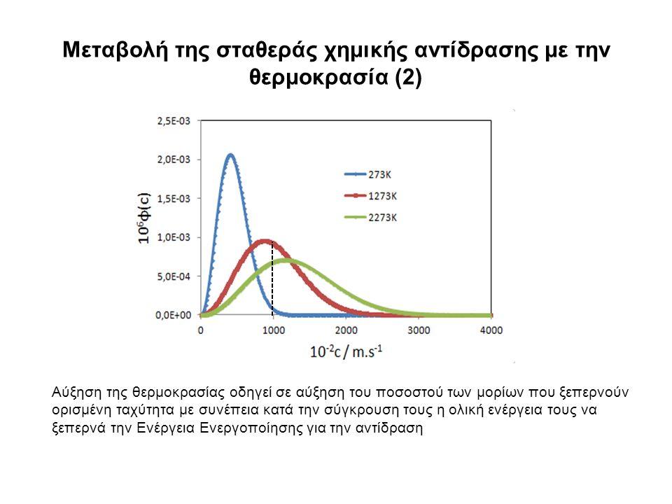 Μεταβολή της σταθεράς χημικής αντίδρασης με την θερμοκρασία (2) Αύξηση της θερμοκρασίας οδηγεί σε αύξηση του ποσοστού των μορίων που ξεπερνούν ορισμένη ταχύτητα με συνέπεια κατά την σύγκρουση τους η ολική ενέργεια τους να ξεπερνά την Ενέργεια Ενεργοποίησης για την αντίδραση