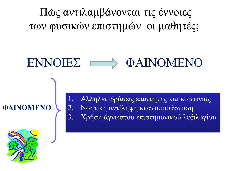 ΕΝΝΟΙΕΣ ΦΑΙΝΟΜΕΝΟ Πώς αντιλαμβάνονται τις έννοιες των φυσικών επιστημών οι μαθητές; ΦΑΙΝΟΜΕΝΟ: 1.Αλληλεπιδράσεις επιστήμης και κοινωνίας 2.Νοητική αντίληψη κι αναπαράσταση 3.Χρήση άγνωστου επιστημονικού λεξιλογίου 1.Αλληλεπιδράσεις επιστήμης και κοινωνίας 2.Νοητική αντίληψη κι αναπαράσταση 3.Χρήση άγνωστου επιστημονικού λεξιλογίου