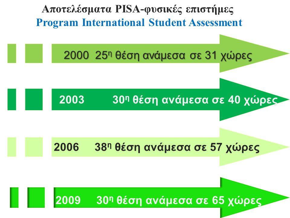 2000 25 η θέση ανάμεσα σε 31 χώρες Αποτελέσματα PISA-φυσικές επιστήμες Program International Student Assessment 2009 30 η θέση ανάμεσα σε 65 χώρες 2003 30 η θέση ανάμεσα σε 40 χώρες 2006 38 η θέση ανάμεσα σε 57 χώρες
