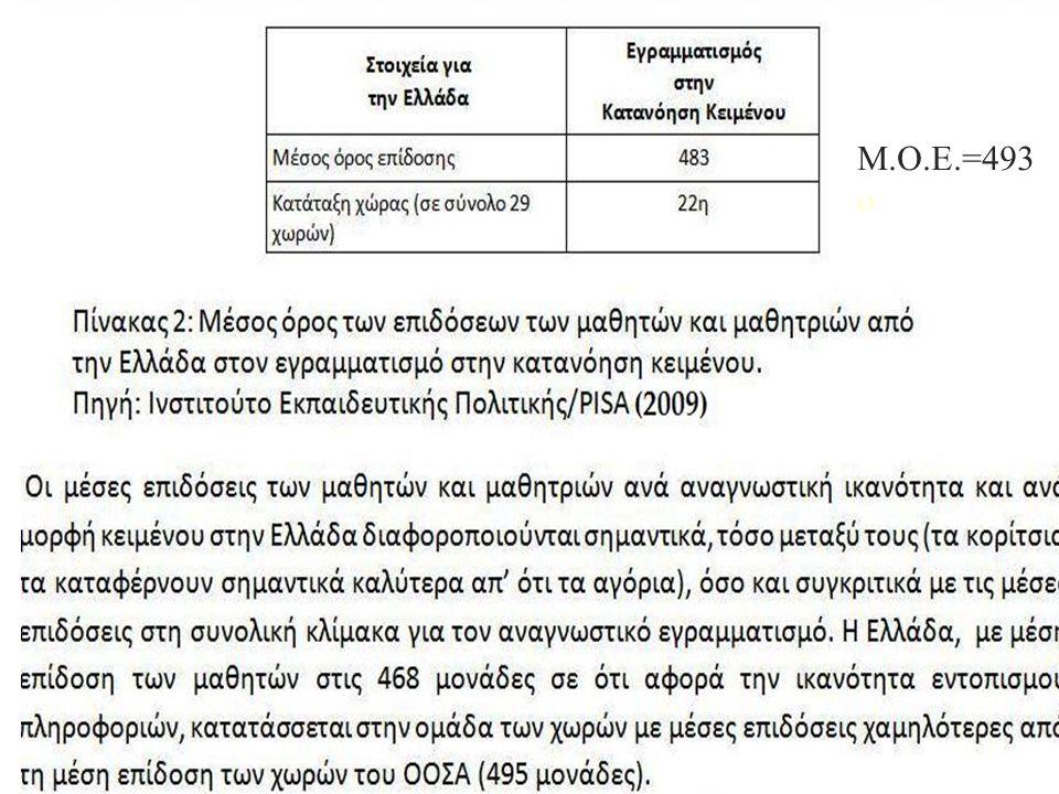 M.O.E.=493 o