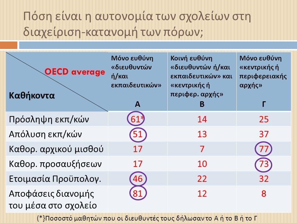 Πόση είναι η αυτονομία των σχολείων στη διαχείριση - κατανομή των πόρων ; OECD average Καθήκοντα Μόνο ευθύνη « διευθυντών ή / και εκπαιδευτικών » Α Κοινή ευθύνη « διευθυντών ή / και εκπαιδευτικών » και « κεντρικής ή περιφερ.