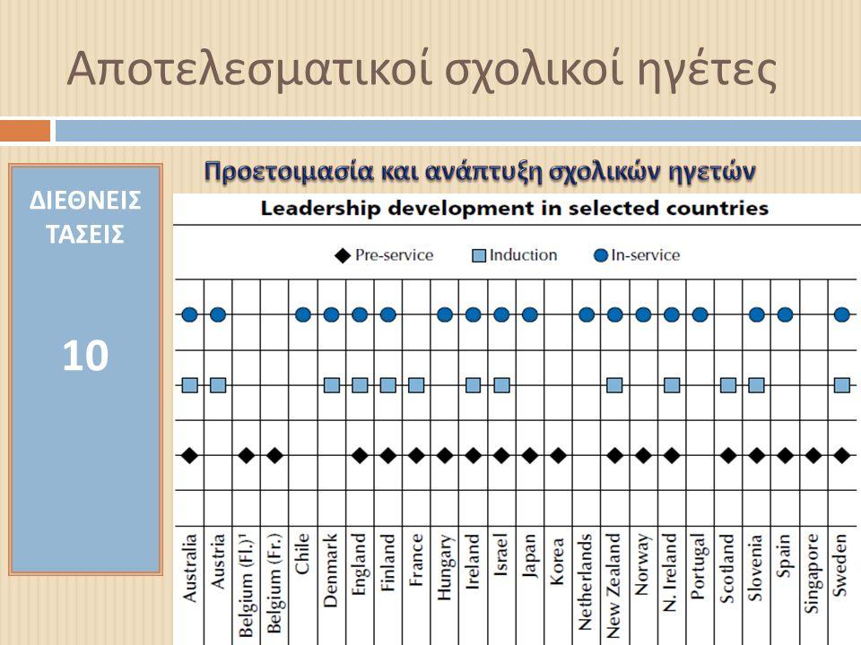 Αποτελεσματικοί σχολικοί ηγέτες ΔΙΕΘΝΕΙΣ ΤΑΣΕΙΣ 10