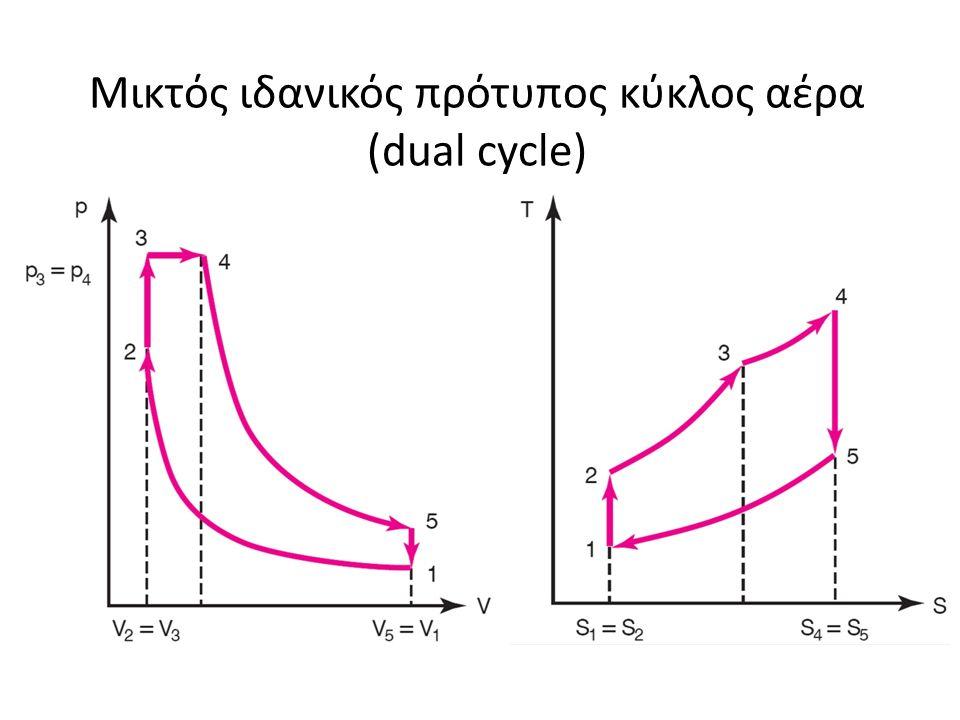 Μικτός ιδανικός πρότυπος κύκλος αέρα (dual cycle)