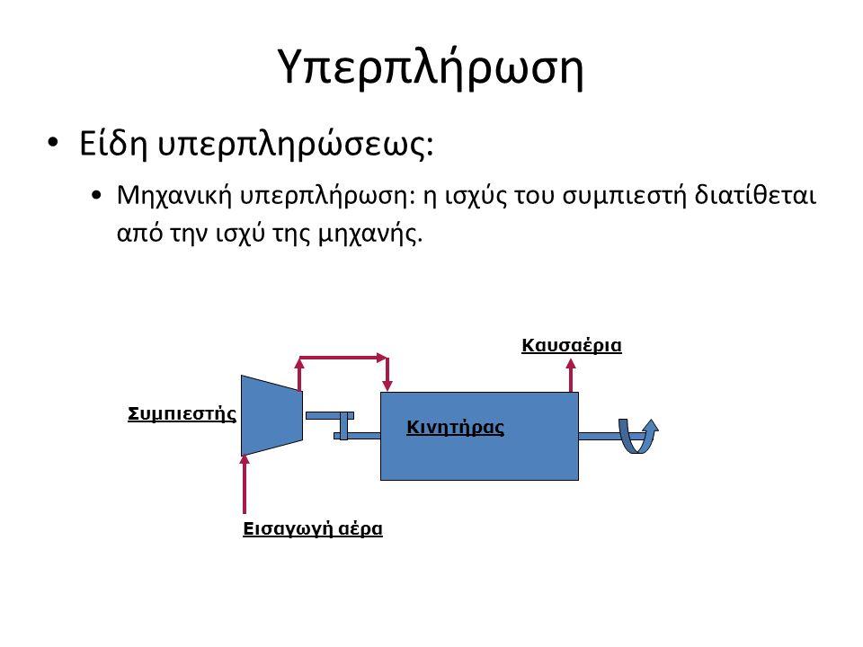 Υπερπλήρωση Είδη υπερπληρώσεως: Μηχανική υπερπλήρωση: η ισχύς του συμπιεστή διατίθεται από την ισχύ της μηχανής.