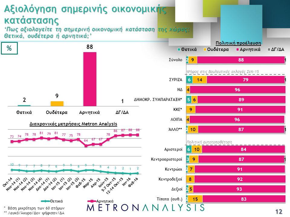 Αξιολόγηση σημερινής οικονομικής κατάστασης 'Πως αξιολογείτε τη σημερινή οικονομική κατάσταση της χώρας; Θετικά, ουδέτερα ή αρνητικά;' Ψήφος στις Βουλευτικές εκλογές Σεπ-15 Πολιτική αυτοτοποθέτηση * Βάση μικρότερη των 60 ατόμων ** Λευκό/Άκυρο/Δεν ψήφισαν/ΔΑ 12 Πολιτική προέλευση