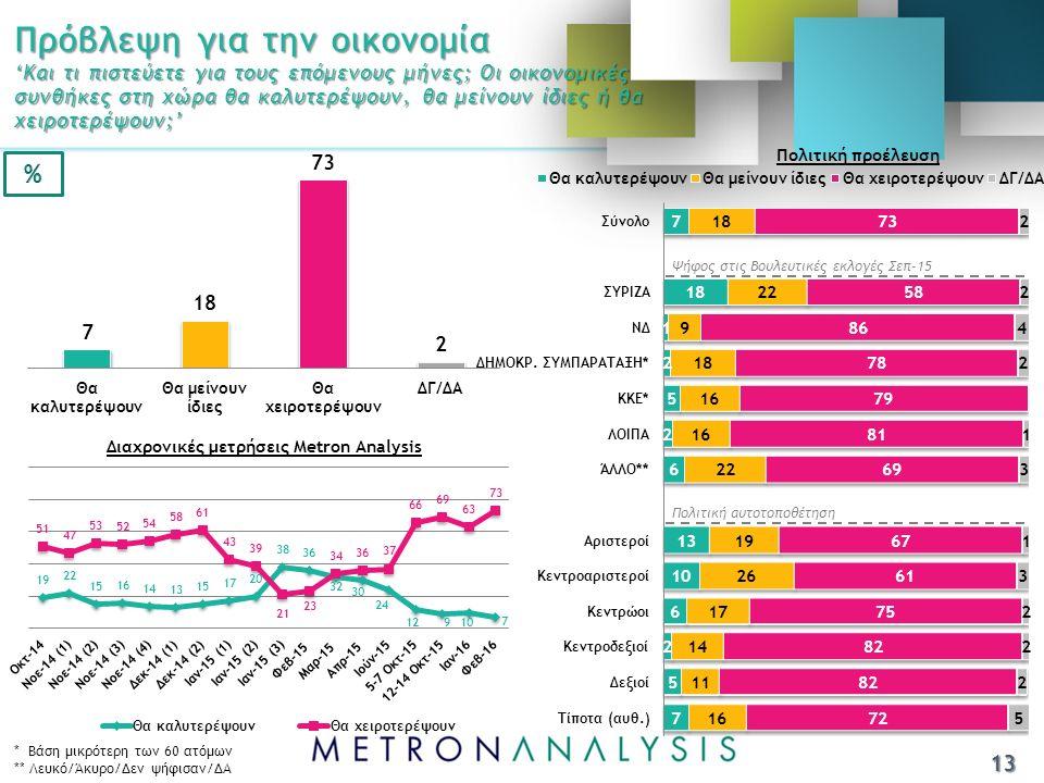 Πρόβλεψη για την οικονομία 'Και τι πιστεύετε για τους επόμενους μήνες; Οι οικονομικές συνθήκες στη χώρα θα καλυτερέψουν, θα μείνουν ίδιες ή θα χειροτερέψουν;' Ψήφος στις Βουλευτικές εκλογές Σεπ-15 Πολιτική αυτοτοποθέτηση * Βάση μικρότερη των 60 ατόμων ** Λευκό/Άκυρο/Δεν ψήφισαν/ΔΑ 13 Πολιτική προέλευση