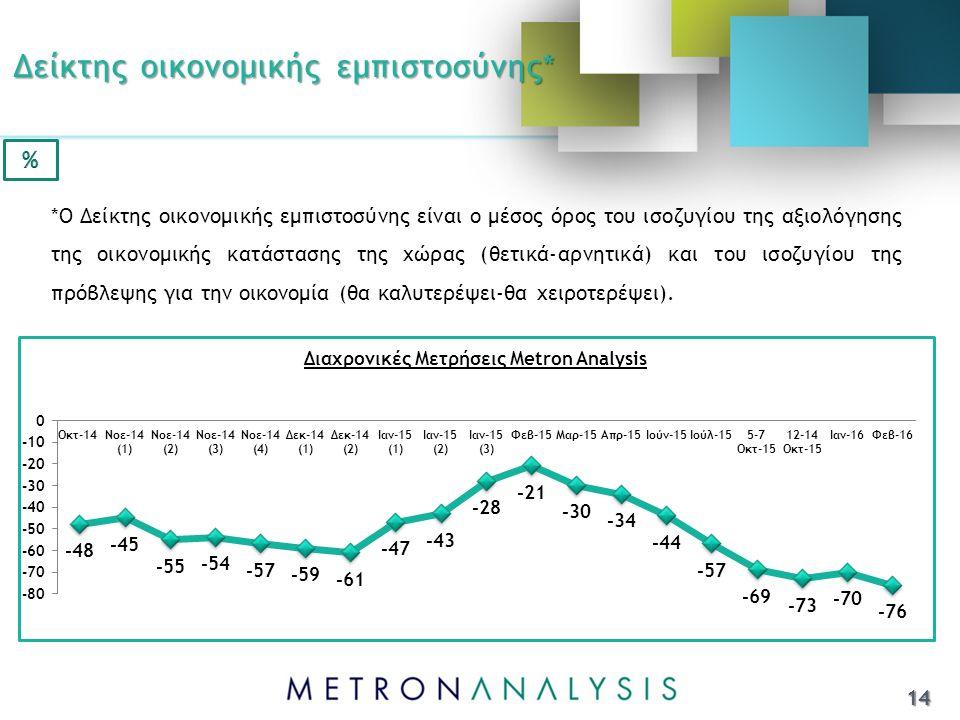 Δείκτης οικονομικής εμπιστοσύνης* 14 *Ο Δείκτης οικονομικής εμπιστοσύνης είναι ο μέσος όρος του ισοζυγίου της αξιολόγησης της οικονομικής κατάστασης της χώρας (θετικά-αρνητικά) και του ισοζυγίου της πρόβλεψης για την οικονομία (θα καλυτερέψει-θα χειροτερέψει).