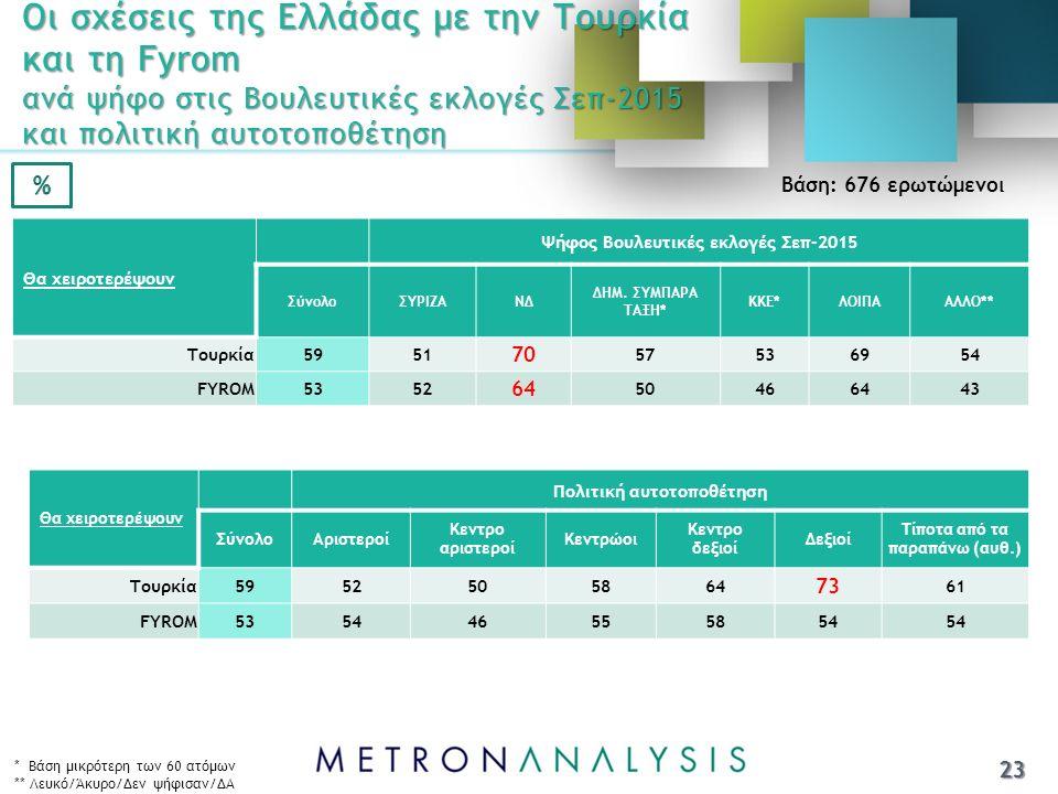 Οι σχέσεις της Ελλάδας με την Τουρκία και τη Fyrom ανά ψήφο στις Βουλευτικές εκλογές Σεπ-2015 και πολιτική αυτοτοποθέτηση 23 * Βάση μικρότερη των 60 ατόμων ** Λευκό/Άκυρο/Δεν ψήφισαν/ΔΑ Θα χειροτερέψουν Ψήφος Βουλευτικές εκλογές Σεπ-2015 ΣύνολοΣΥΡΙΖΑΝΔ ΔΗΜ.