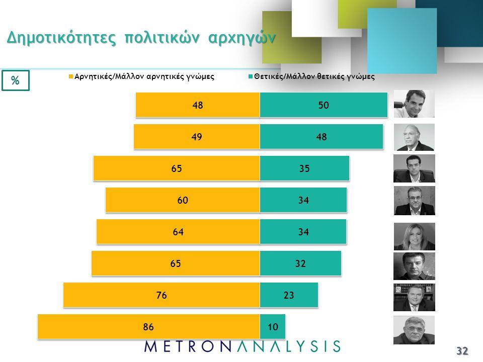 Δημοτικότητες πολιτικών αρχηγών 32
