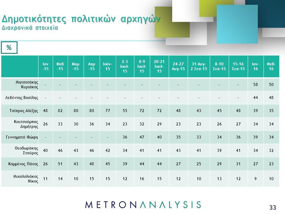 Δημοτικότητες πολιτικών αρχηγών Διαχρονικά στοιχεία Ιαν -15 Φεβ -15 Μαρ -15 Απρ -15 Ιούν- 15 2-3 Ιουλ- 15 8-9 Ιουλ- 15 20-21 Ιουλ- 15 24-27 Αυγ-15 31 Αυγ- 2 Σεπ-15 8-10 Σεπ-15 15-16 Σεπ-15 Ιαν- 16 Φεβ- 16 Μητσοτάκης Κυριάκος ------------5850 Λεβέντης Βασίλης------------4448 Τσίπρας Αλέξης488280 775572 484345483935 Κουτσούμπας Δημήτρης 263330363423322923 262734 Γεννηματά Φώφη-----364740353334363934 Θεοδωράκης Σταύρος 40464346423441 434139413432 Καμμένος Πάνος26514348453944 272529312723 Μιχαλολιάκος Νίκος 11141015 12161512101312910 33