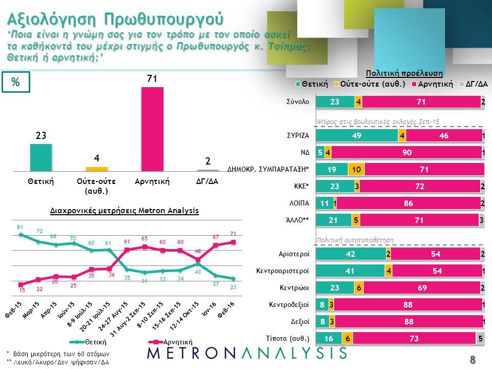 Ψήφος Βουλευτικές εκλογές Σεπ-2015 ΣύνολοΣΥΡΙΖΑΝΔ ΔΗΜ.