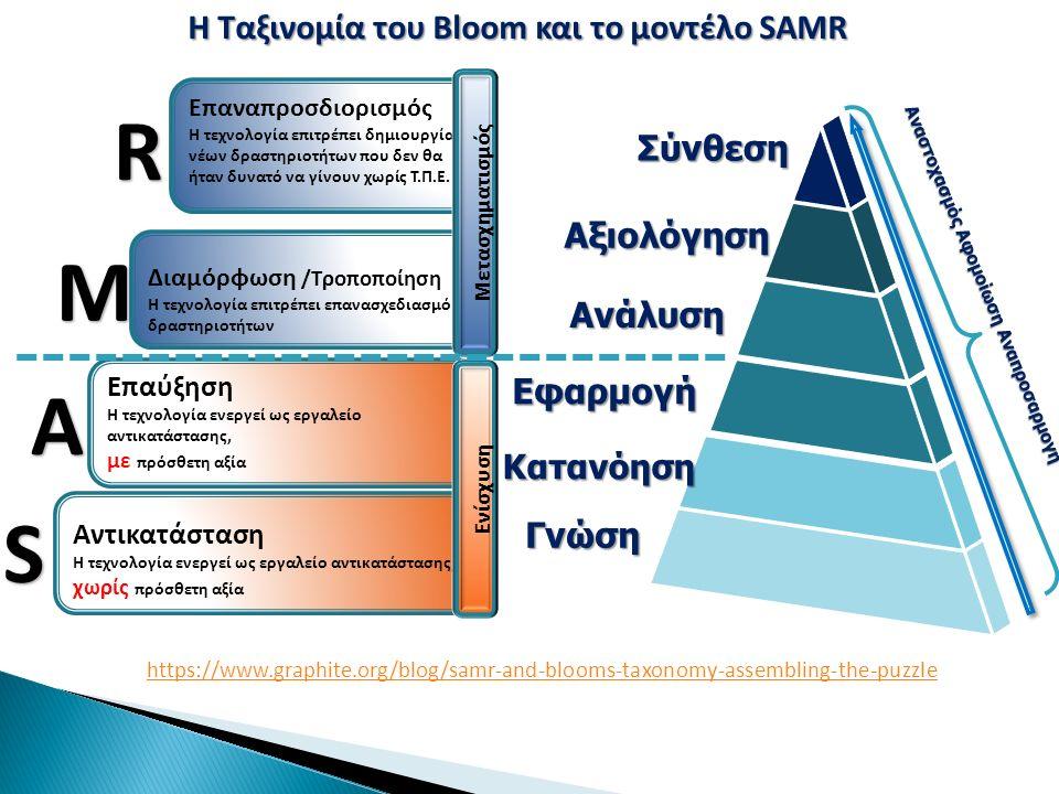 Αξιολόγηση Σύνθεση Ανάλυση Εφαρμογή Κατανόηση Γνώση Αναστοχασμός Αφομοίωση Αναπροσαρμογή Η Ταξινομία του Bloom και το μοντέλο SAMR Αντικατάσταση Η τεχνολογία ενεργεί ως εργαλείο αντικατάστασης, χωρίς πρόσθετη αξία Επαύξηση Η τεχνολογία ενεργεί ως εργαλείο αντικατάστασης, με πρόσθετη αξία Διαμόρφωση /Τροποποίηση Η τεχνολογία επιτρέπει επανασχεδιασμό δραστηριοτήτων Επαναπροσδιορισμός Η τεχνολογία επιτρέπει δημιουργία νέων δραστηριοτήτων που δεν θα ήταν δυνατό να γίνουν χωρίς Τ.Π.Ε.