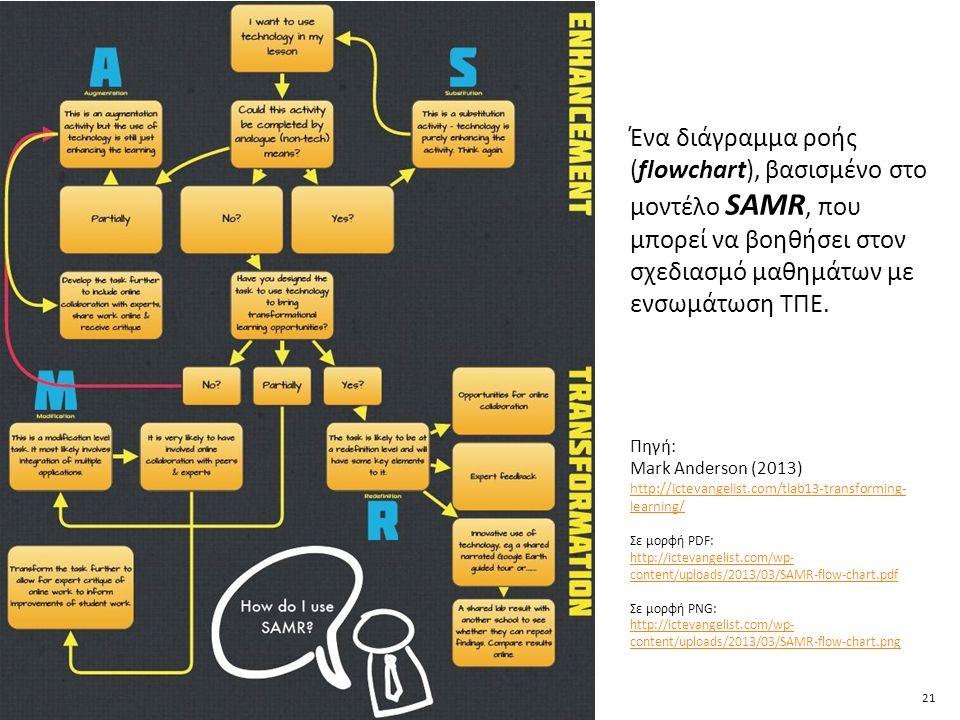 21 Ένα διάγραμμα ροής (flowchart), βασισμένο στο μοντέλο SAMR, που μπορεί να βοηθήσει στον σχεδιασμό μαθημάτων με ενσωμάτωση ΤΠΕ.
