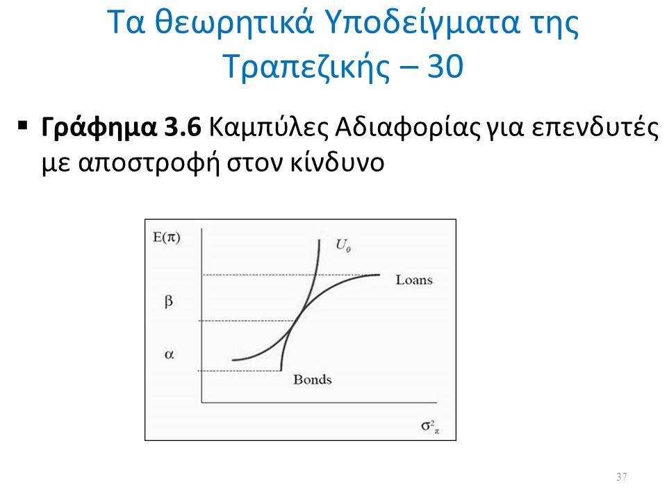 Τα θεωρητικά Υποδείγματα της Τραπεζικής – 30  Γράφημα 3.6 Καμπύλες Αδιαφορίας για επενδυτές με αποστροφή στον κίνδυνο 37