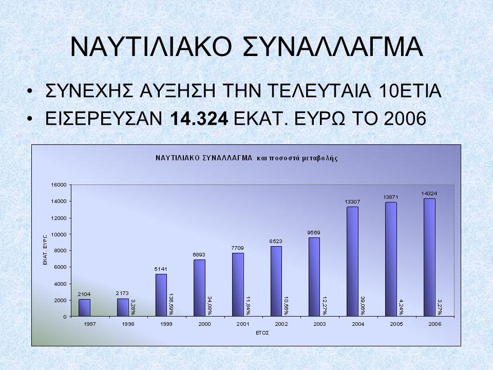 ΝΑΥΤΙΛΙΑΚΟ ΣΥΝΑΛΛΑΓΜΑ ΣΥΝΕΧΗΣ ΑΥΞΗΣΗ ΤΗΝ ΤΕΛΕΥΤΑΙΑ 10ΕΤΙΑ ΕΙΣΕΡΕΥΣΑΝ 14.324 ΕΚΑΤ. ΕΥΡΩ ΤΟ 2006