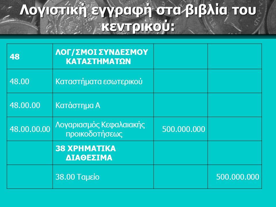 Λογιστική εγγραφή στα βιβλία του κεντρικού: 48 ΛΟΓ/ΣΜΟΙ ΣΥΝΔΕΣΜΟΥ ΚΑΤΑΣΤΗΜΑΤΩΝ 48.00Καταστήματα εσωτερικού 48.00.00Κατάστημα Α 48.00.00.00 Λογαριασμός Κεφαλαιακής προικοδοτήσεως 500.000.000 38 ΧΡΗΜΑΤΙΚΑ ΔΙΑΘΕΣΙΜΑ 38.00 Ταμείο500.000.000