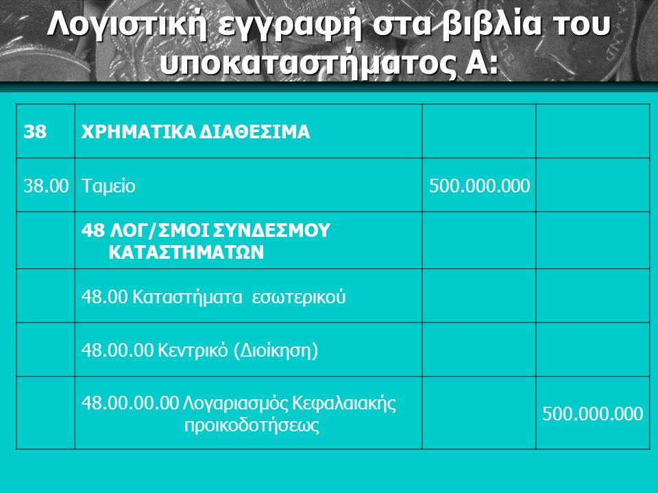 Λογιστική εγγραφή στα βιβλία του υποκαταστήματος Α: 38ΧΡΗΜΑΤΙΚΑ ΔΙΑΘΕΣΙΜΑ 38.00Ταμείο500.000.000 48 ΛΟΓ/ΣΜΟΙ ΣΥΝΔΕΣΜΟΥ ΚΑΤΑΣΤΗΜΑΤΩΝ 48.00 Καταστήματα εσωτερικού 48.00.00 Κεντρικό (Διοίκηση) 48.00.00.00 Λογαριασμός Κεφαλαιακής προικοδοτήσεως 500.000.000