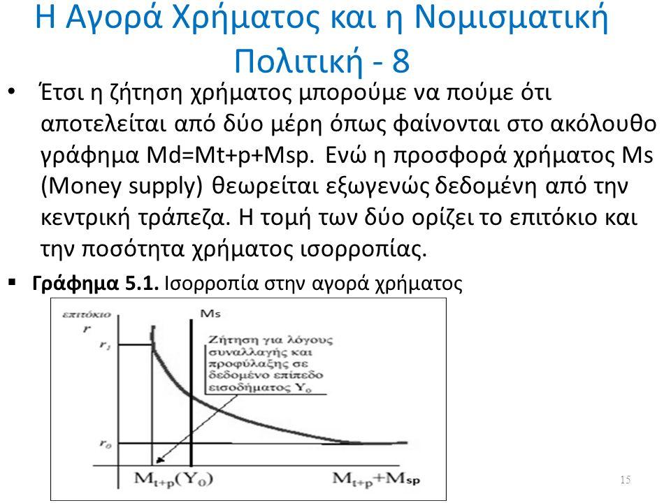Η Αγορά Χρήματος και η Νομισματική Πολιτική - 8 Έτσι η ζήτηση χρήματος μπορούμε να πούμε ότι αποτελείται από δύο μέρη όπως φαίνονται στο ακόλουθο γράφημα Md=Mt+p+Msp.