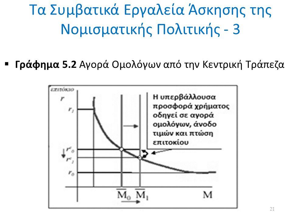 Τα Συμβατικά Εργαλεία Άσκησης της Νομισματικής Πολιτικής - 3  Γράφημα 5.2 Αγορά Ομολόγων από την Κεντρική Τράπεζα 21