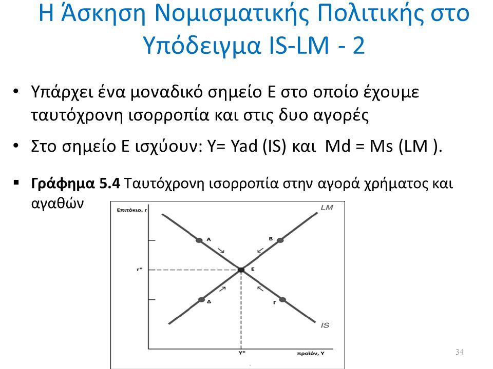 Η Άσκηση Νομισματικής Πολιτικής στο Υπόδειγμα IS-LM - 2 Υπάρχει ένα μοναδικό σημείο Ε στο οποίο έχουμε ταυτόχρονη ισορροπία και στις δυο αγορές Στο σημείο Ε ισχύουν: Y= Yad (IS) και Md = Ms (LM ).