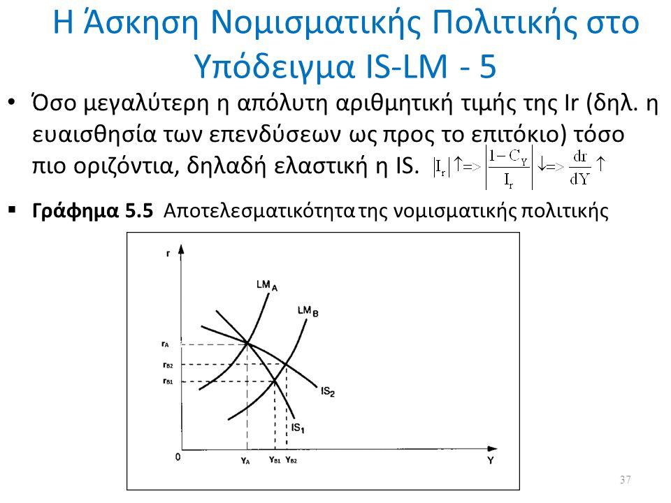 Η Άσκηση Νομισματικής Πολιτικής στο Υπόδειγμα IS-LM - 5 Όσο μεγαλύτερη η απόλυτη αριθμητική τιμής της Ir (δηλ.
