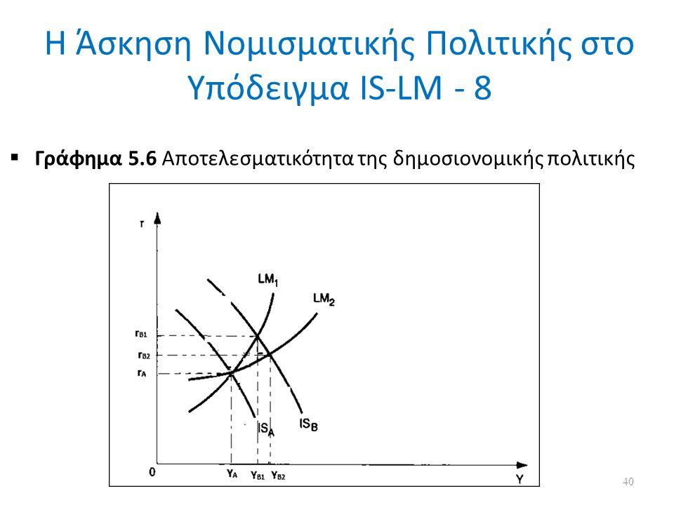 Η Άσκηση Νομισματικής Πολιτικής στο Υπόδειγμα IS-LM - 8  Γράφημα 5.6 Αποτελεσματικότητα της δημοσιονομικής πολιτικής 40