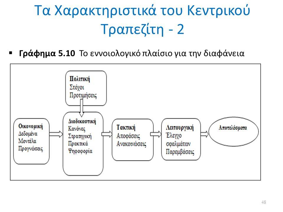 Τα Χαρακτηριστικά του Κεντρικού Τραπεζίτη - 2  Γράφημα 5.10 Το εννοιολογικό πλαίσιο για την διαφάνεια 48
