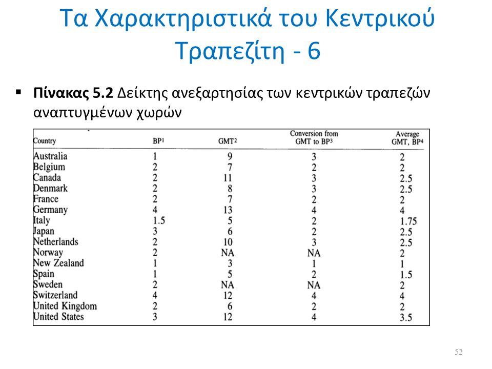 Τα Χαρακτηριστικά του Κεντρικού Τραπεζίτη - 6  Πίνακας 5.2 Δείκτης ανεξαρτησίας των κεντρικών τραπεζών αναπτυγμένων χωρών 52
