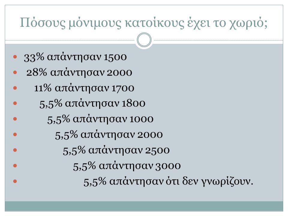 Πόσους μόνιμους κατοίκους έχει το χωριό; 33% απάντησαν 1500 28% απάντησαν 2000 11% απάντησαν 1700 5,5% απάντησαν 1800 5,5% απάντησαν 1000 5,5% απάντησαν 2000 5,5% απάντησαν 2500 5,5% απάντησαν 3000 5,5% απάντησαν ότι δεν γνωρίζουν.