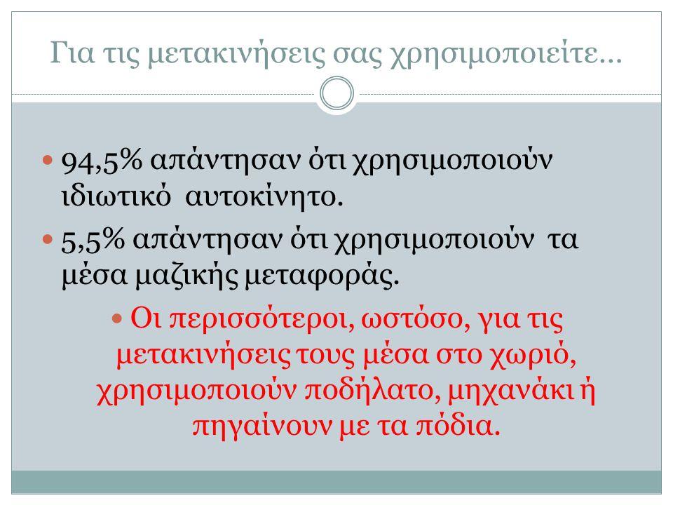 Για τις μετακινήσεις σας χρησιμοποιείτε… 94,5% απάντησαν ότι χρησιμοποιούν ιδιωτικό αυτοκίνητο.