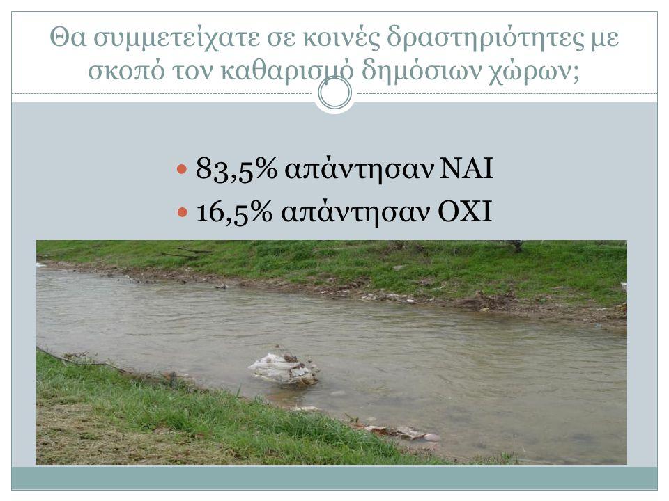 Θα συμμετείχατε σε κοινές δραστηριότητες με σκοπό τον καθαρισμό δημόσιων χώρων; 83,5% απάντησαν ΝΑΙ 16,5% απάντησαν ΟΧΙ