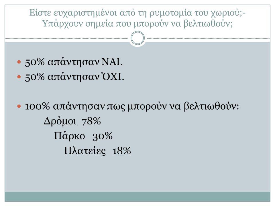 Είστε ευχαριστημένοι από τη ρυμοτομία του χωριού;- Υπάρχουν σημεία που μπορούν να βελτιωθούν; 50% απάντησαν ΝΑΙ.
