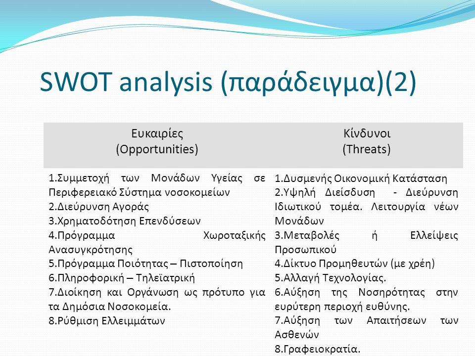 SWOT analysis (παράδειγμα)(2) Ευκαιρίες (Opportunities) Κίνδυνοι (Threats) 1.Συμμετοχή των Μονάδων Υγείας σε Περιφερειακό Σύστημα νοσοκομείων 2.Διεύρυνση Αγοράς 3.Χρηματοδότηση Επενδύσεων 4.Πρόγραμμα Χωροταξικής Ανασυγκρότησης 5.Πρόγραμμα Ποιότητας – Πιστοποίηση 6.Πληροφορική – Τηλεϊατρική 7.Διοίκηση και Οργάνωση ως πρότυπο για τα Δημόσια Νοσοκομεία.