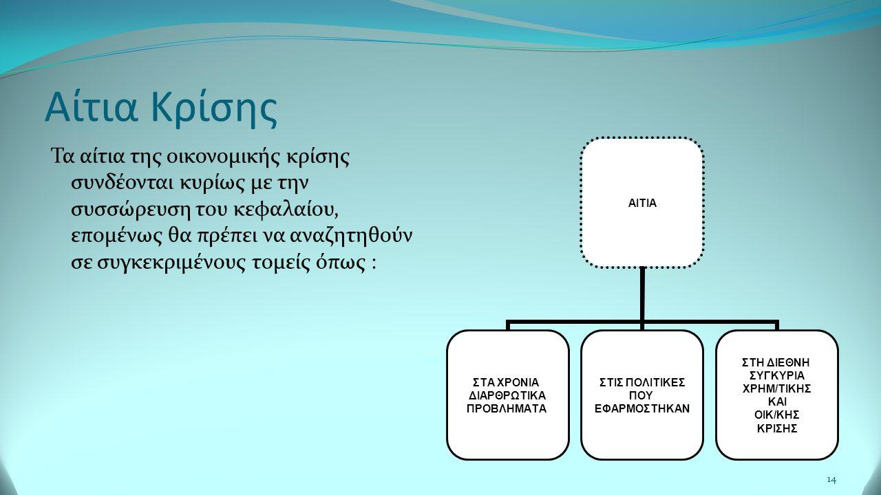 Αίτια Κρίσης 14 Τα αίτια της οικονομικής κρίσης συνδέονται κυρίως με την συσσώρευση του κεφαλαίου, επομένως θα πρέπει να αναζητηθούν σε συγκεκριμένους τομείς όπως : AITIA ΣΤΑ ΧΡΟΝΙΑ ΔΙΑΡΘΡΩΤΙΚΑ ΠΡΟΒΛΗΜΑΤΑ ΣΤΙΣ ΠΟΛΙΤΙΚΕΣ ΠΟΥ ΕΦΑΡΜΟΣΤΗΚΑΝ ΣΤΗ ΔΙΕΘΝΗ ΣΥΓΚΥΡΙΑ ΧΡΗΜ/ΤΙΚΗΣ ΚΑΙ ΟΙΚ/ΚΗΣ ΚΡΙΣΗΣ