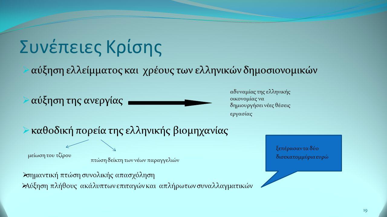 Συνέπειες Κρίσης 19  αύξηση ελλείμματος και χρέους των ελληνικών δημοσιονομικών  αύξηση της ανεργίας  καθοδική πορεία της ελληνικής βιομηχανίας αδυναμίας της ελληνικής οικονομίας να δημιουργήσει νέες θέσεις εργασίας μείωση του τζίρου πτώση δείκτη των νέων παραγγελιών  σημαντική πτώση συνολικής απασχόληση  Αύξηση πλήθους ακάλυπτων επιταγών και απλήρωτων συναλλαγματικών ξεπέρασαν τα δύο δισεκατομμύρια ευρώ