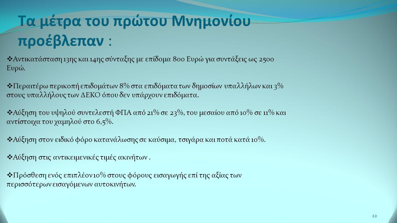 22 Τα μέτρα του πρώτου Μνημονίου προέβλεπαν :  Αντικατάσταση 13ης και 14ης σύνταξης με επίδομα 800 Ευρώ για συντάξεις ως 2500 Ευρώ.
