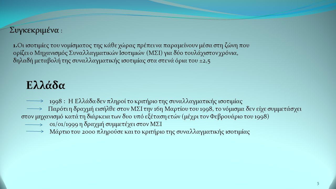 5 Συγκεκριμένα : 1.Οι ισοτιμίες του νομίσματος της κάθε χώρας πρέπει να παραμείνουν μέσα στη ζώνη που ορίζει ο Μηχανισμός Συναλλαγματικών Ισοτιμιών (ΜΣΙ) για δύο τουλάχιστον χρόνια, δηλαδή μεταβολή της συναλλαγματικής ισοτιμίας στα στενά όρια του ±2,5 Ελλάδα 1998 : Η Ελλάδα δεν πληροί το κριτήριο της συναλλαγματικής ισοτιμίας Παρότι η δραχμή εισήλθε στον ΜΣΙ την 16η Μαρτίου του 1998, το νόμισμα δεν είχε συμμετάσχει στον μηχανισμό κατά τη διάρκεια των δυο υπό εξέταση ετών (μέχρι τον Φεβρουάριο του 1998) 01/01/1999 η δραχμή συμμετέχει στον ΜΣΙ Μάρτιο του 2000 πληρούσε και το κριτήριο της συναλλαγματικής ισοτιμίας
