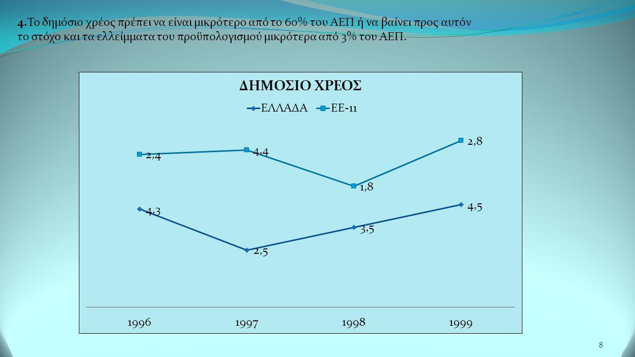 8 4.Το δημόσιο χρέος πρέπει να είναι μικρότερο από το 60% του ΑΕΠ ή να βαίνει προς αυτόν το στόχο και τα ελλείμματα του προϋπολογισμού μικρότερα από 3% του ΑΕΠ.