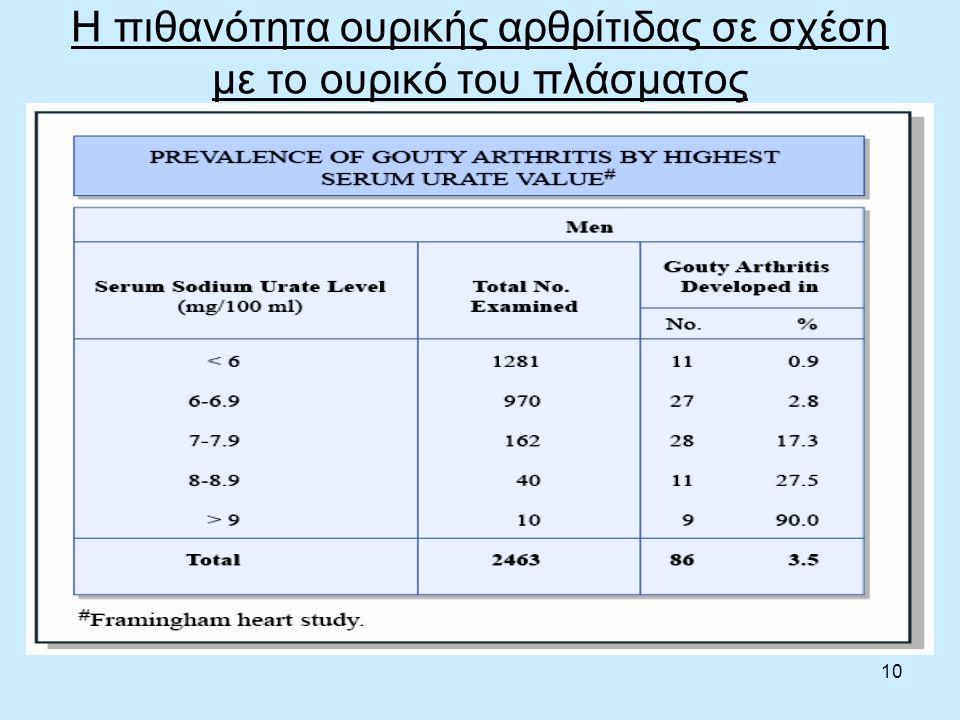 10 Η πιθανότητα ουρικής αρθρίτιδας σε σχέση με το ουρικό του πλάσματος