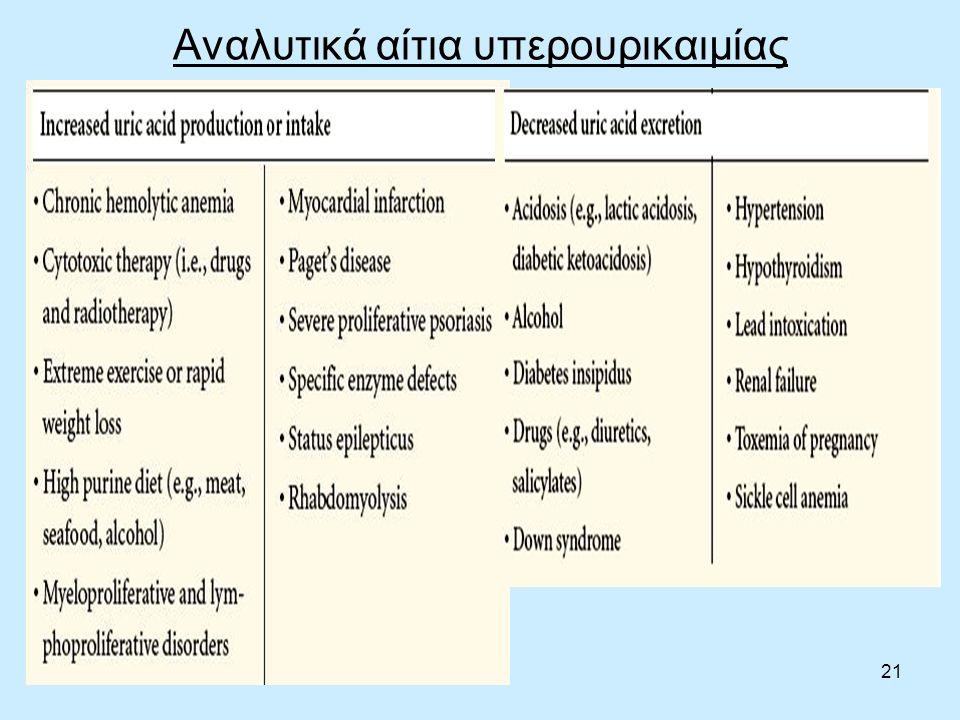 21 Αναλυτικά αίτια υπερουρικαιμίας