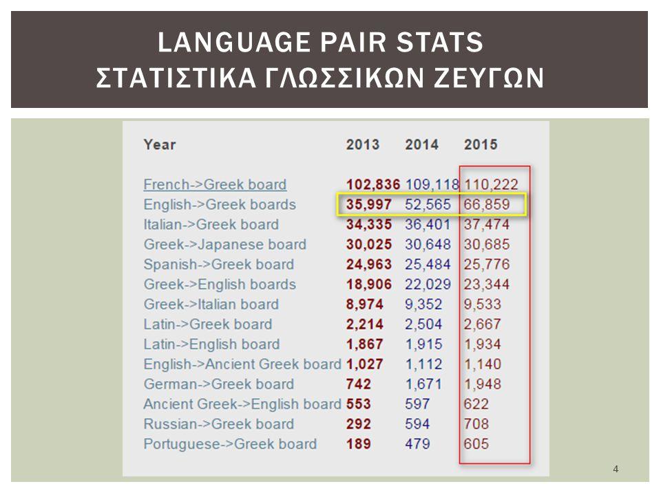 4 LANGUAGE PAIR STATS ΣΤΑΤΙΣΤΙΚΑ ΓΛΩΣΣΙΚΩΝ ΖΕΥΓΩΝ