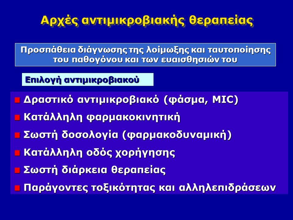 Αρχές αντιμικροβιακής θεραπείας Δραστικό αντιμικροβιακό (φάσμα, MIC) Δραστικό αντιμικροβιακό (φάσμα, MIC) Κατάλληλη φαρμακοκινητική Κατάλληλη φαρμακοκινητική Σωστή δοσολογία (φαρμακοδυναμική) Σωστή δοσολογία (φαρμακοδυναμική) Κατάλληλη οδός χορήγησης Κατάλληλη οδός χορήγησης Σωστή διάρκεια θεραπείας Σωστή διάρκεια θεραπείας Παράγοντες τοξικότητας και αλληλεπιδράσεων Παράγοντες τοξικότητας και αλληλεπιδράσεων Προσπάθεια διάγνωσης της λοίμωξης και ταυτοποίησης του παθογόνου και των ευαισθησιών του Επιλογή αντιμικροβιακού