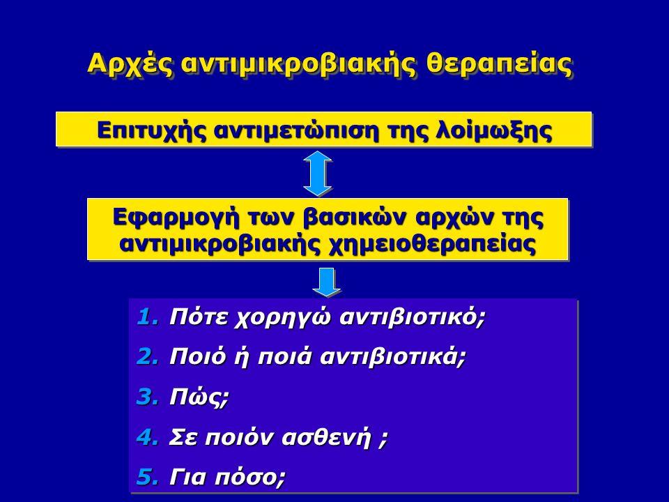 Αρχές αντιμικροβιακής θεραπείας Επιτυχής αντιμετώπιση της λοίμωξης Εφαρμογή των βασικών αρχών της αντιμικροβιακής χημειοθεραπείας 1.Πότε χορηγώ αντιβιοτικό; 2.Ποιό ή ποιά αντιβιοτικά; 3.Πώς; 4.Σε ποιόν ασθενή ; 5.Για πόσο; 1.Πότε χορηγώ αντιβιοτικό; 2.Ποιό ή ποιά αντιβιοτικά; 3.Πώς; 4.Σε ποιόν ασθενή ; 5.Για πόσο;