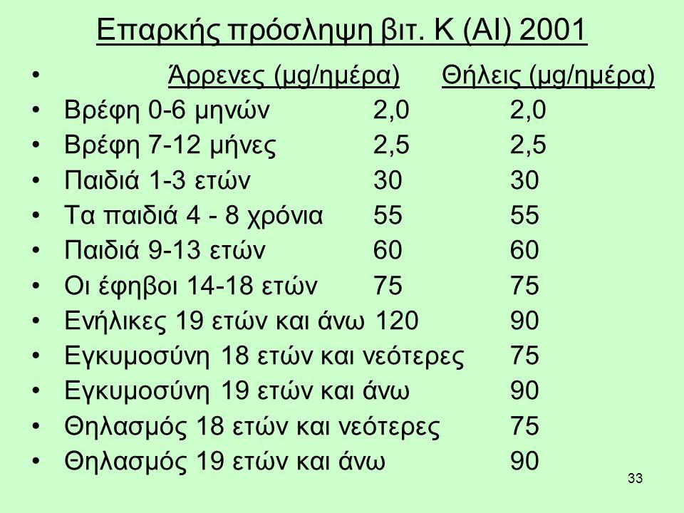 33 Επαρκής πρόσληψη βιτ. Κ (AI) 2001 Άρρενες (μg/ημέρα) Θήλεις (μg/ημέρα) Βρέφη 0-6 μηνών 2,0 2,0 Βρέφη 7-12 μήνες 2,5 2,5 Παιδιά 1-3 ετών 30 30 Τα πα