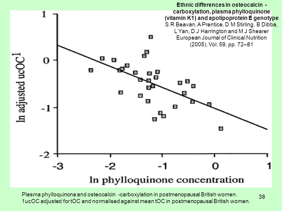 38 Plasma phylloquinone and osteocalcin -carboxylation in postmenopausal British women.